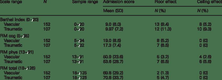Barthel Index and FIM scores on admission: sample range