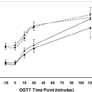 (PDF) Short-Term Aerobic Exercise Training in Obese Humans