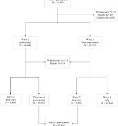 flow chart of world trade center health registry adult study population  [ 850 x 978 Pixel ]