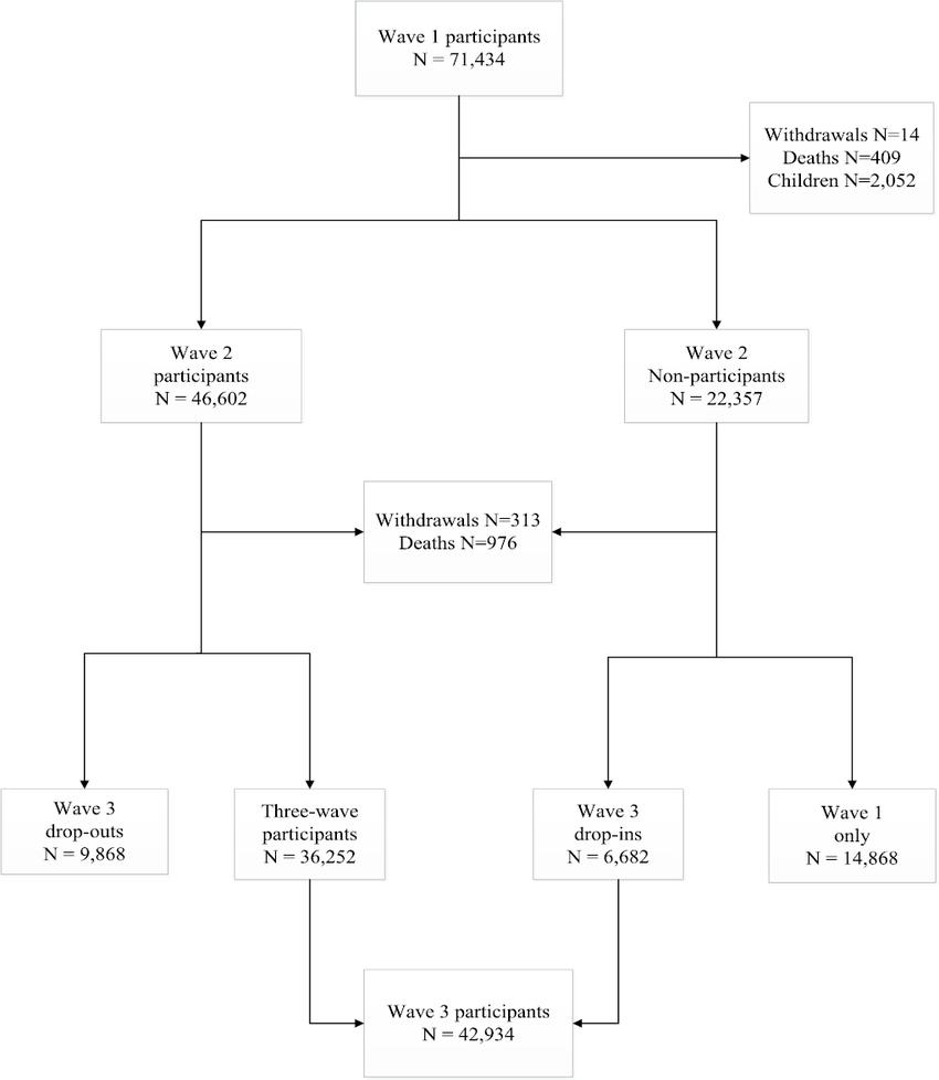 medium resolution of flow chart of world trade center health registry adult study population