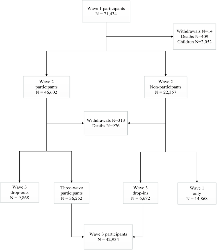 hight resolution of flow chart of world trade center health registry adult study population