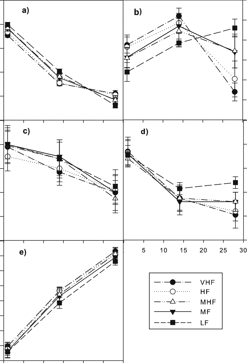 medium resolution of the allocation of 14 c in wheat plant soil system expressed as a proportion of