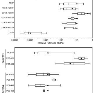 (PDF) The 2005 World Health Organization Re-evaluation of