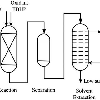 (PDF) Review on Recent Patents in Sulfur Removal from