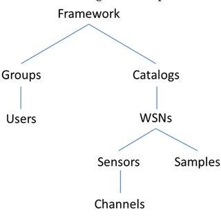 (PDF) Web Services Framework for Wireless Sensor Networks