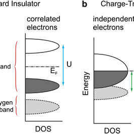 Molecular orbital energylevel diagram of anatase TiO2 (adapted from   Download Scientific