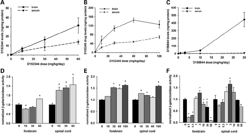 Drug bioavailability and mSmn promoter activities in the