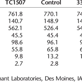 (PDF) Effect of corn containing the Cry1F protein on