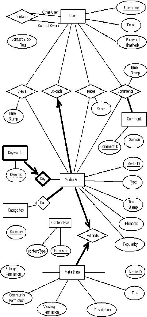 entity relationship diagram for faculty management system