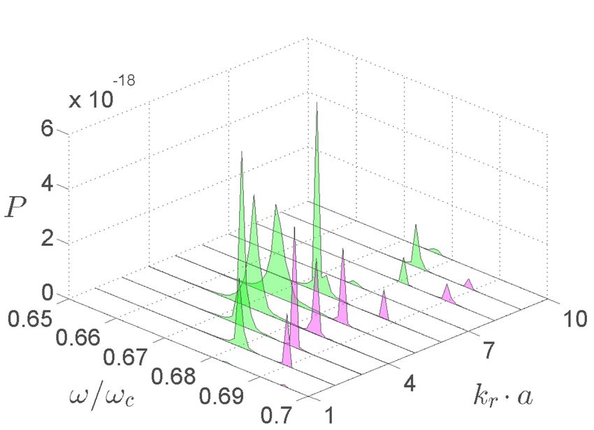 12. Waterfall plots of the RMS radial position FFT