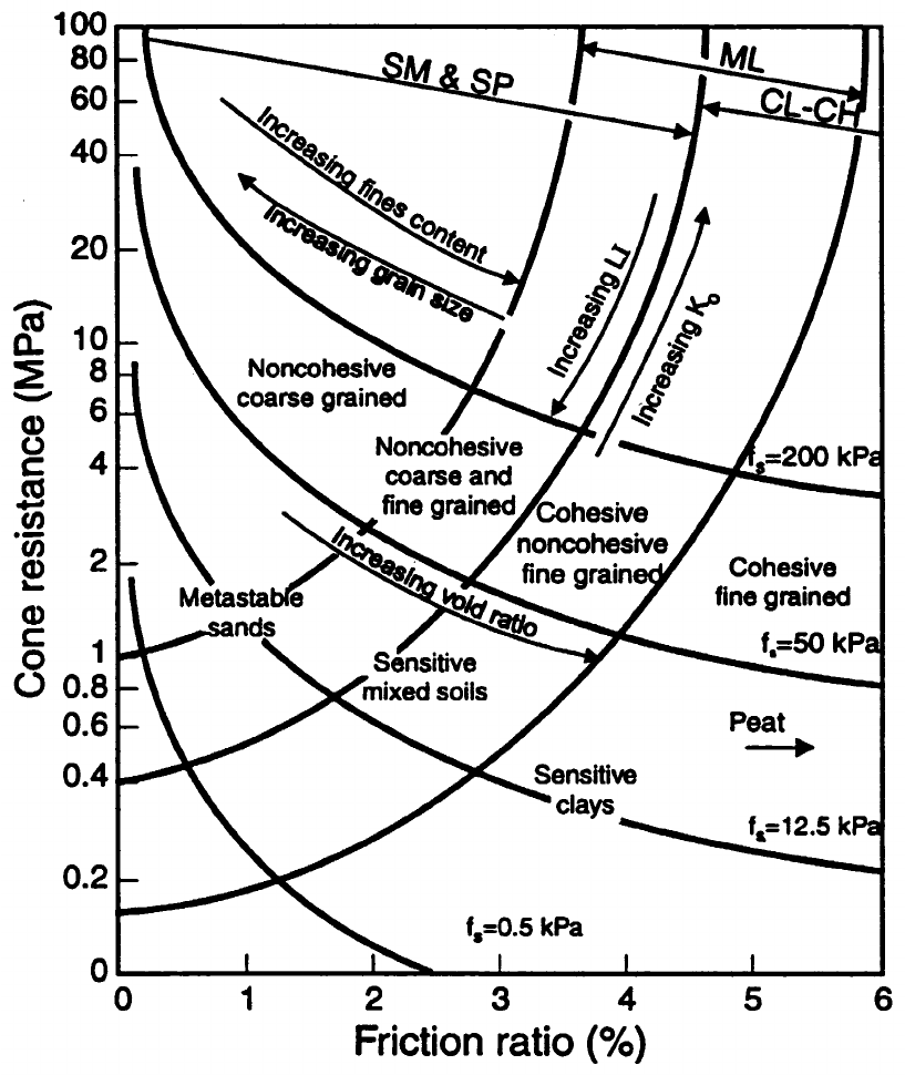 Soil classification chart from CPT. (After Lunne et al