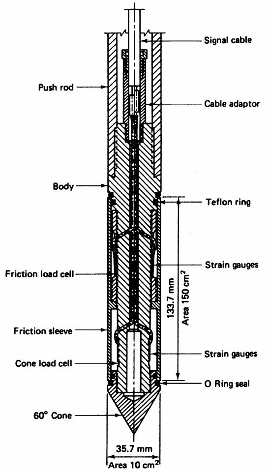 Schematic diagram of the electric cone penetrometer