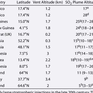 Values of Parameters Used in the Integral Volcanic Plume