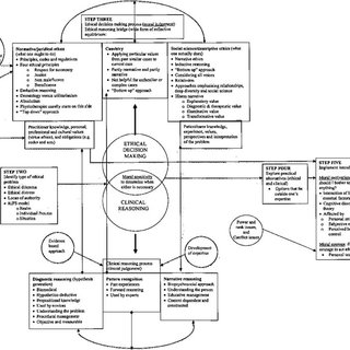 (PDF) Cognitive Map and the Structure of Observed Learning