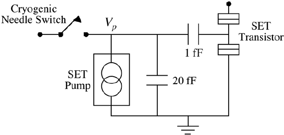 Circuit for shuttle error measurement of an SET pump. An