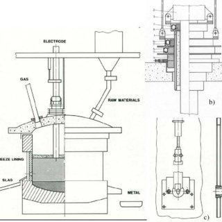 (PDF) High Intensity Slag Resistance Furnace Design