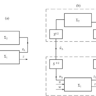 (PDF) Design of optimal and robust control with H ∞/γ 0