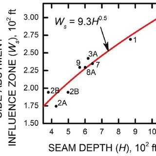 (PDF) Load transfer distance calibration of a coal panel