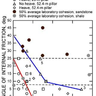Maximum average pillar stress versus pillar width-to