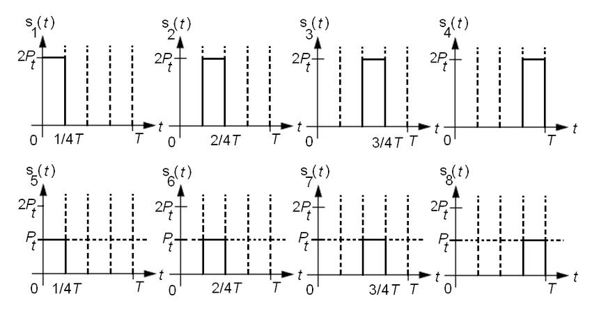 20 Pulse amplitude pulse postion modulation options for