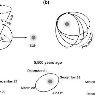 Variations in the Earth's orbital parameters: eccentricity