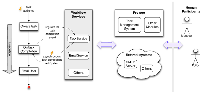 Integration of workflow engine with Protege. This diagram