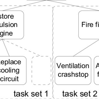 (PDF) Cognitive task load analysis: allocating tasks and