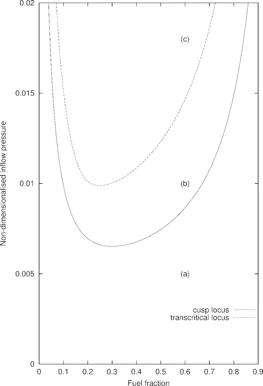 Bifurcation diagram in the inflow pressure-fuel fraction