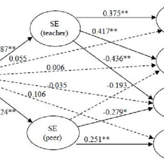 (PDF) Self-efficacy beliefs and academic help seeking