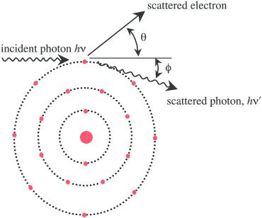 Schematic diagram of inelastic Compton scattering. An