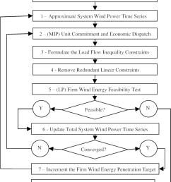 firm wind energy maximization methodology flowchart  [ 850 x 998 Pixel ]
