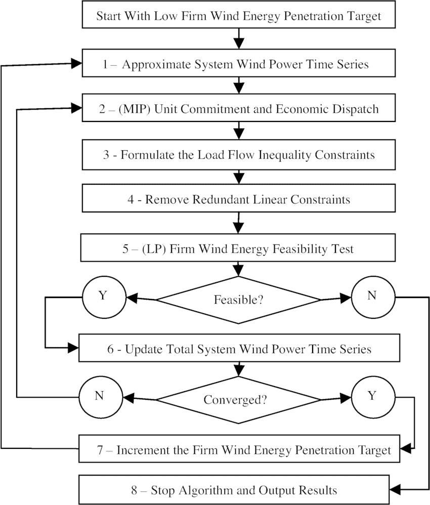 medium resolution of firm wind energy maximization methodology flowchart