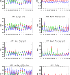 time series of monthly mean aod over the whole globe land or sea download scientific diagram [ 850 x 1108 Pixel ]
