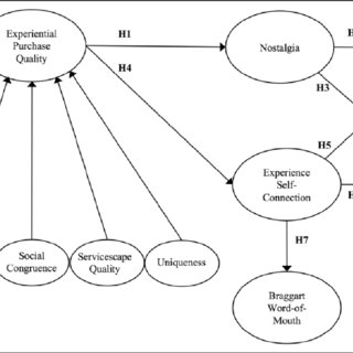 (PDF) Experiential Purchase Quality: Exploring the