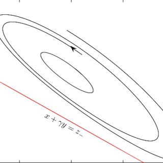 Slow flow near the numerically approximated Hopf point