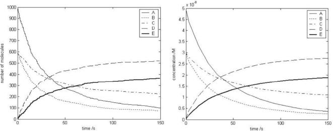 Agreement of agent-based model of chemical interactions