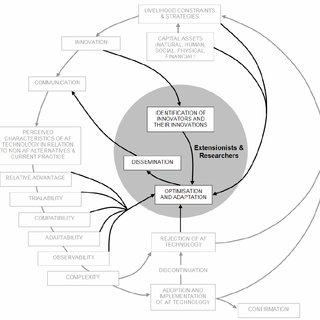 (PDF) Participatory technology development for