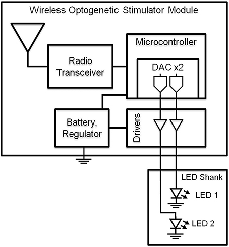 Block diagram of wireless optogenetic stimulator. A