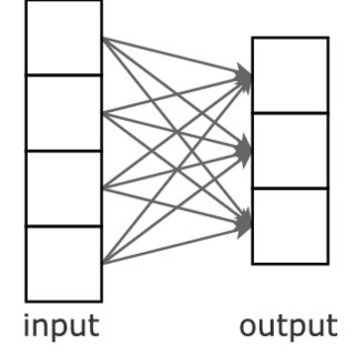 Block diagrams of conventional machine learning and deep