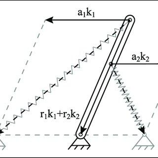 (PDF) On Zero Stiffness
