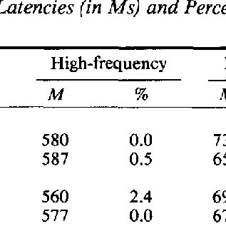 (PDF) Naming Multisyllabic Words