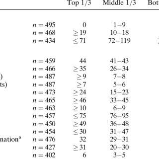 (PDF) Relationship Between Neuropsychological Test