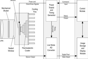 Ccd Camera Circuit Diagram  Collections Photos Camera