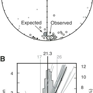 (A) Thermomagnetic experiments. Top diagram: typical high