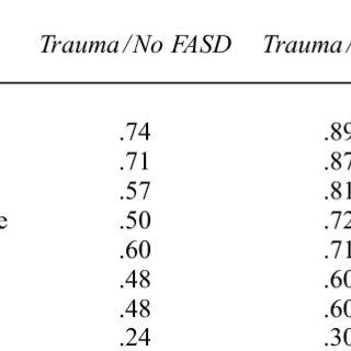 (PDF) Neurobiology and Neurodevelopmental Impact of
