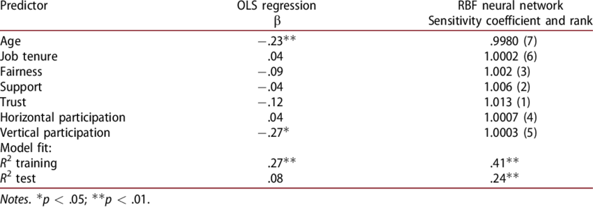 Comparison of OLS regression and RBF neural network for