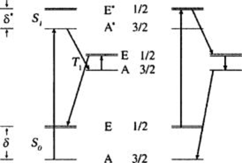 Optical pumping scheme of the rotational tunneling states