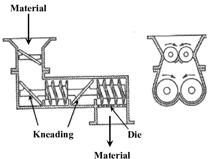 Schematic of a counter-rotating, nonintermeshing