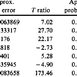 Parameter Estimates and I for Gallon Data, ml Modified
