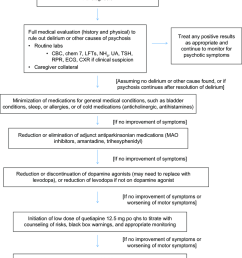 treatment algorithm for treating pdp abbreviations cbc complete blood count chem 7 [ 850 x 1016 Pixel ]